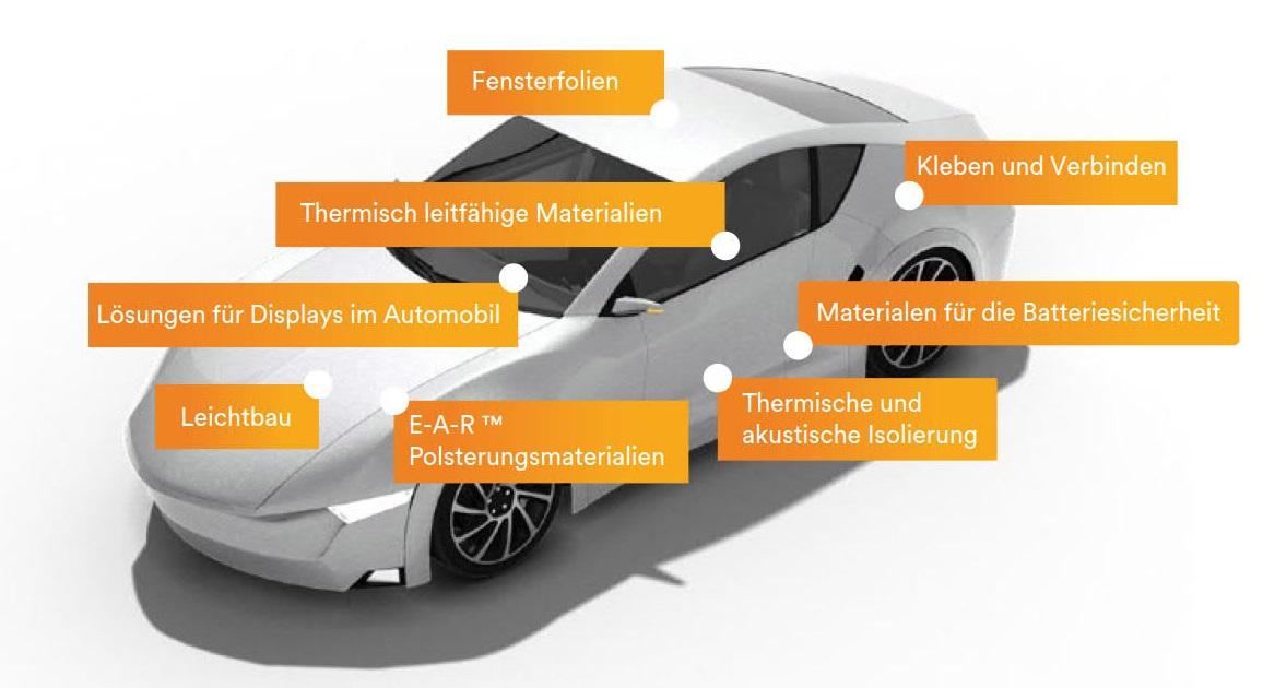 (Klebe) Lösungen von 3M für autonome, elektrische und Hybridfahrzeuge